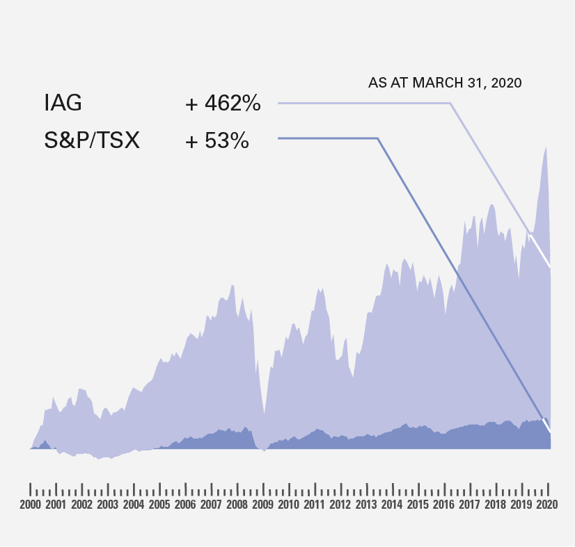 Chart representing a stock growth of 462% for iA Financial Group